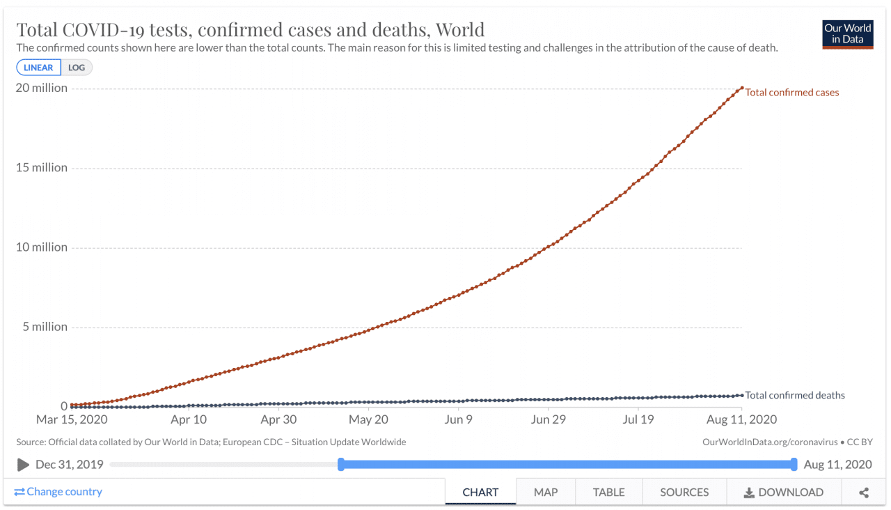 Covid-19 confirmed deaths and cases worldwide as of August 11, 2020