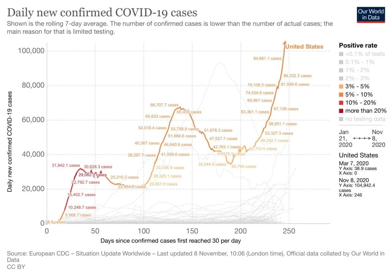 Graph showing growth of daily new confirmed Covid-19 cases